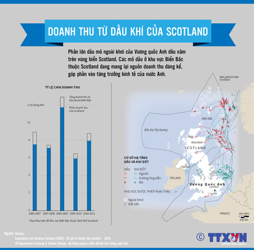Doanh thu từ dầu khí của Scotland