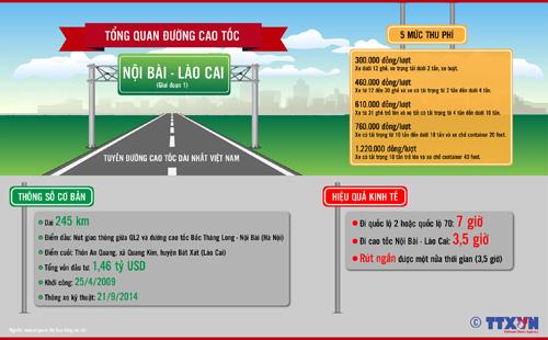 Tổng quan đường cao tốc Nội Bài - Lào Cai