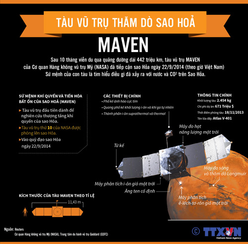 Tàu vũ trụ thăm dò sao Hỏa MAVEN
