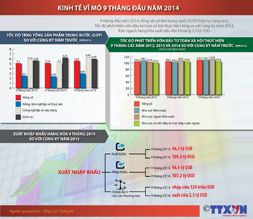 Kinh tế vĩ mô 9 tháng đầu năm 2014