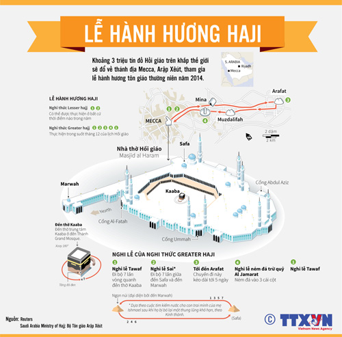 Lễ hành hương (Haji) về thánh địa Mecca