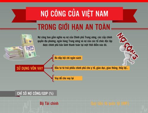 Nợ công của Việt Nam trong giới hạn an toàn