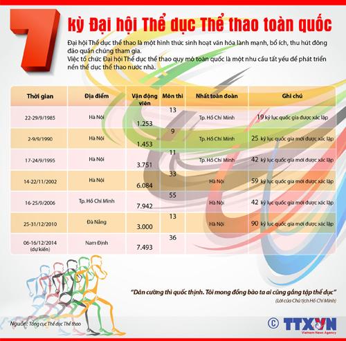 7 kỳ Đại hội Thể dục Thể thao toàn quốc