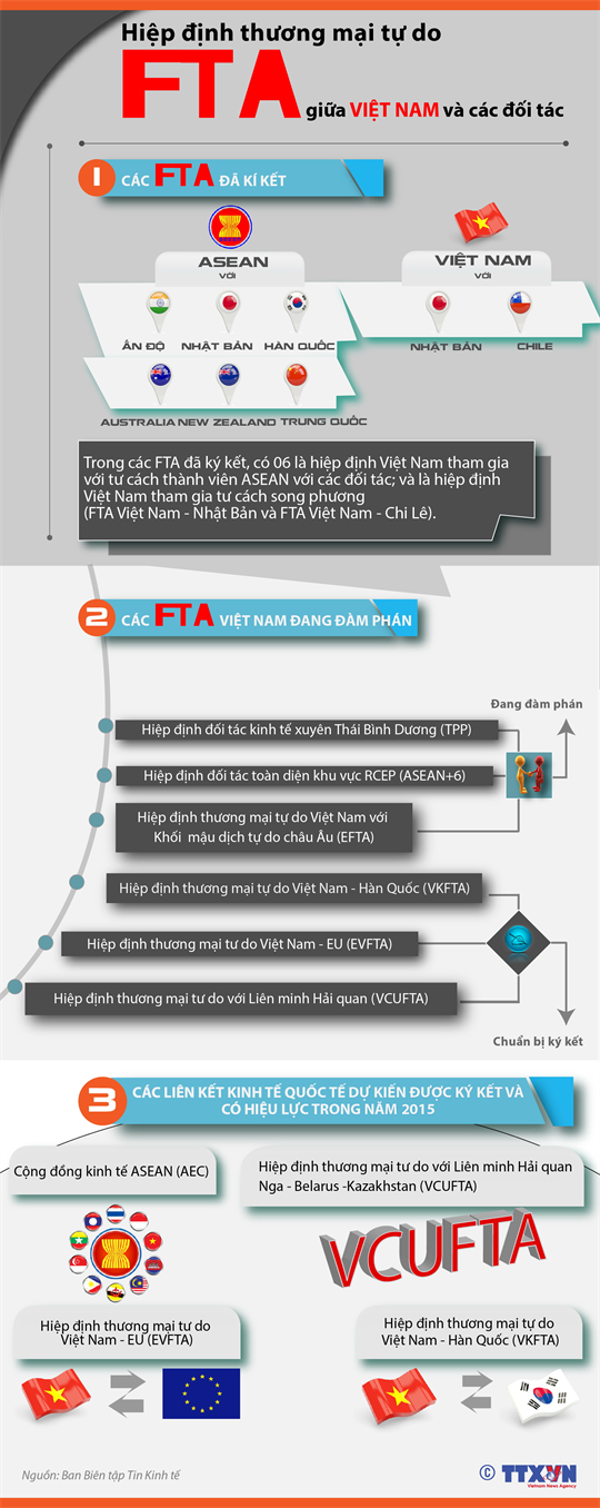 FTA giữa Việt Nam và các đối tác