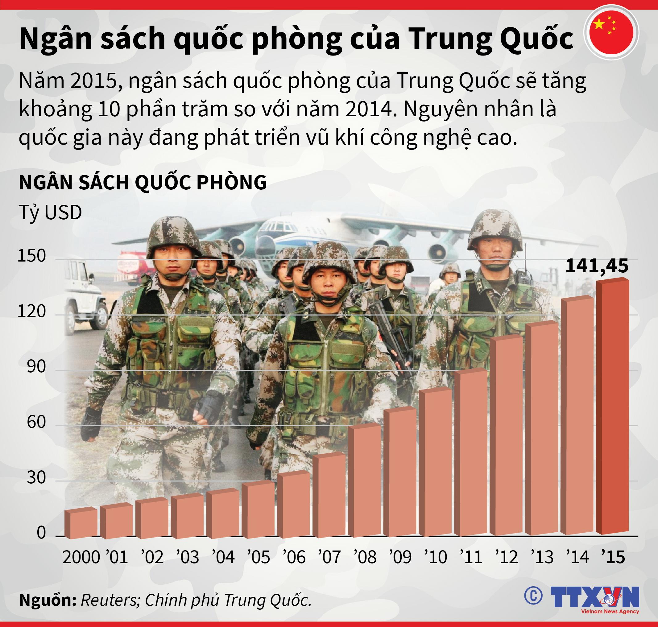 Ngân sách quốc phòng của Trung Quốc