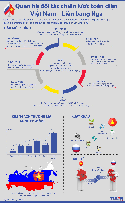 Quan hệ đối tác chiến lược toàn diện Việt Nam - Liên bang Nga