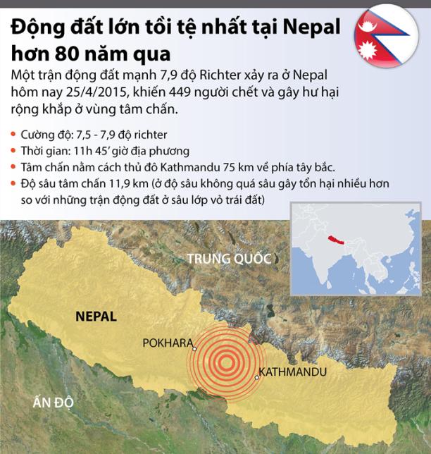 Động đất tồi tệ nhất tại Nepal hơn 80 năm qua