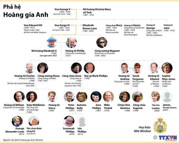 Phả hệ gia tộc Hoàng gia Anh