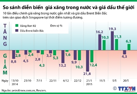So sánh diễn biến giá giá xăng trong nước và giá dầu thế giới