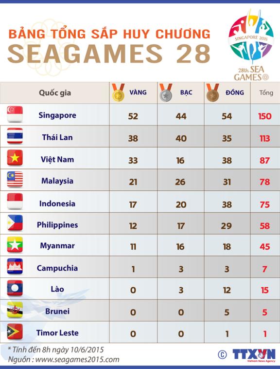 Cập nhật Bảng tổng sắp huy chương SEA Games 28