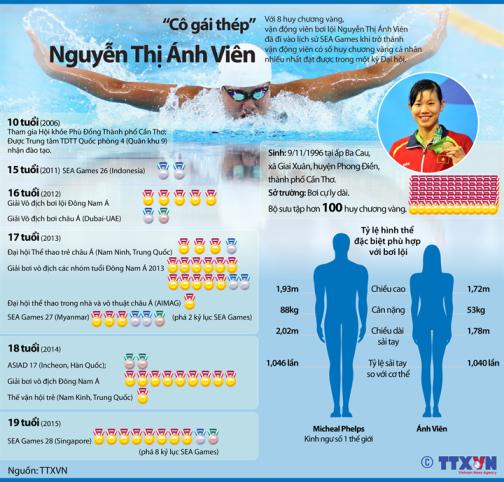 'Cô gái thép' Nguyễn Thị Ánh Viên