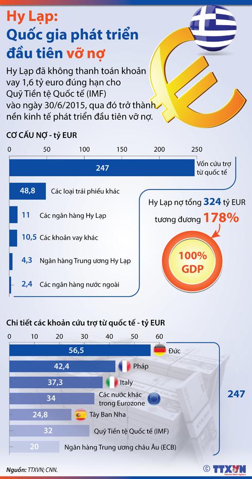 Hy Lạp - quốc gia phát triển đầu tiên vỡ nợ