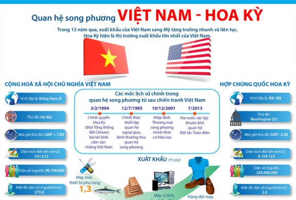 Quan hệ song phương Việt Nam-Hoa Kỳ