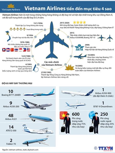 Vietnam Airlines tiến đến mục tiêu chất lượng 4 sao
