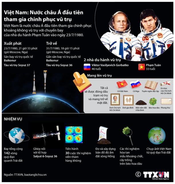 Việt Nam - nước châu Á đầu tiên tham gia chinh phục vũ trụ