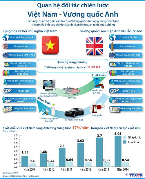 Quan hệ đối tác chiến lược Việt Nam - Vương quốc Anh