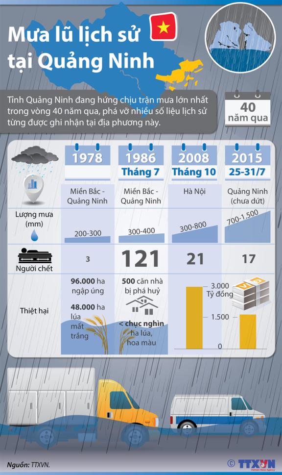 Đồ hoạ trận mưa lũ lịch sử tại Quảng Ninh