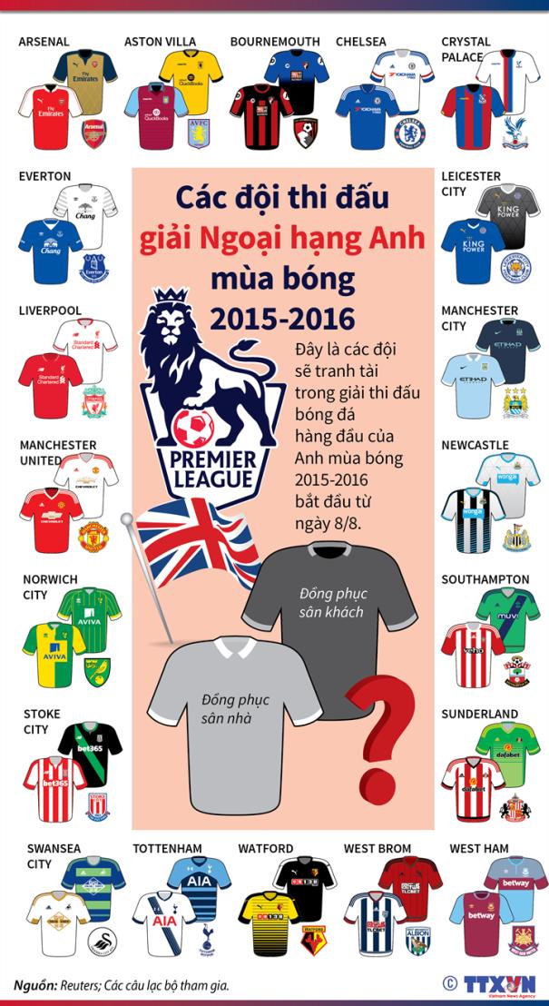 Các đội thi đấu giải Ngoại hạng Anh mùa bóng 2015-2016