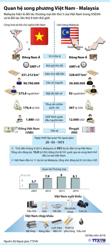 Quan hệ song phương Việt Nam - Malaysia