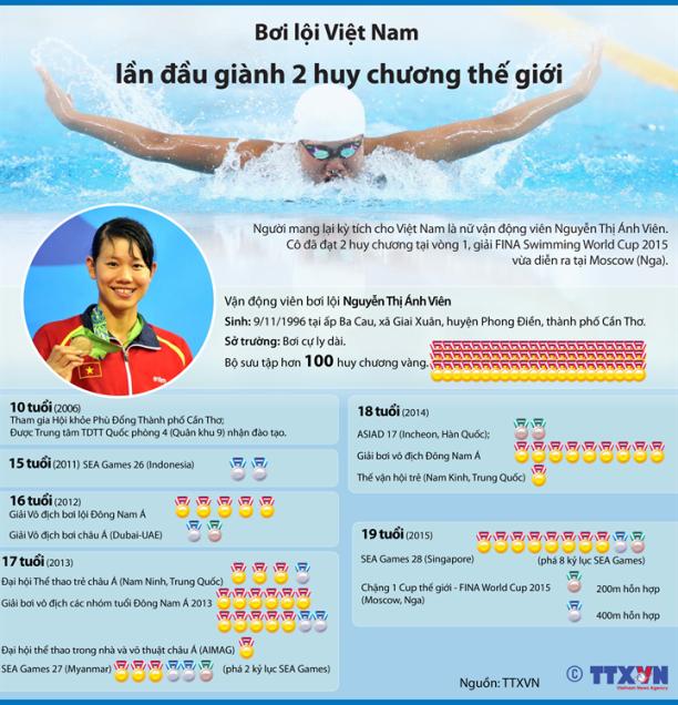 Bơi lội Việt Nam lần đầu giành 2 huy chương thế giới