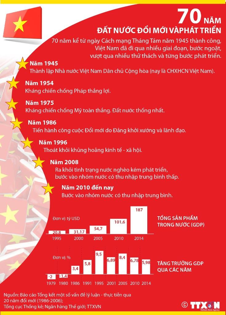 70 năm đất nước đổi mới và phát triển