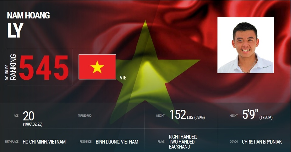 Lý Hoàng Nam lần đầu tiên trong sự nghiệp bứt phá top 600 ATP
